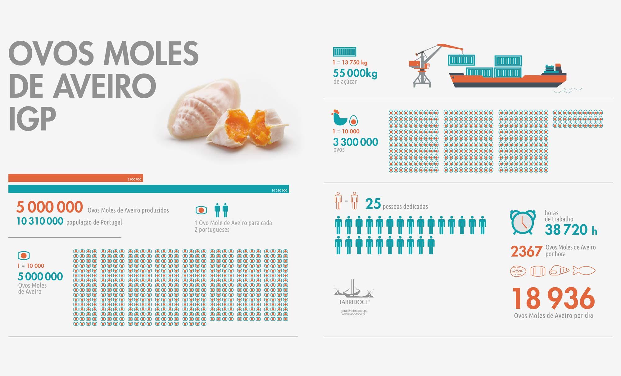 infografia-ovos-moles