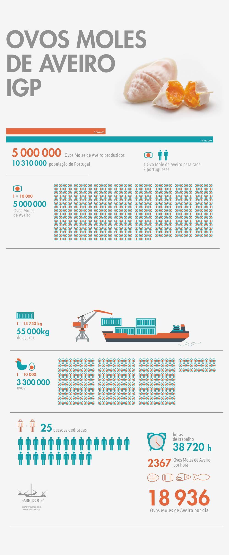 infografia-ovos-moles-mobile