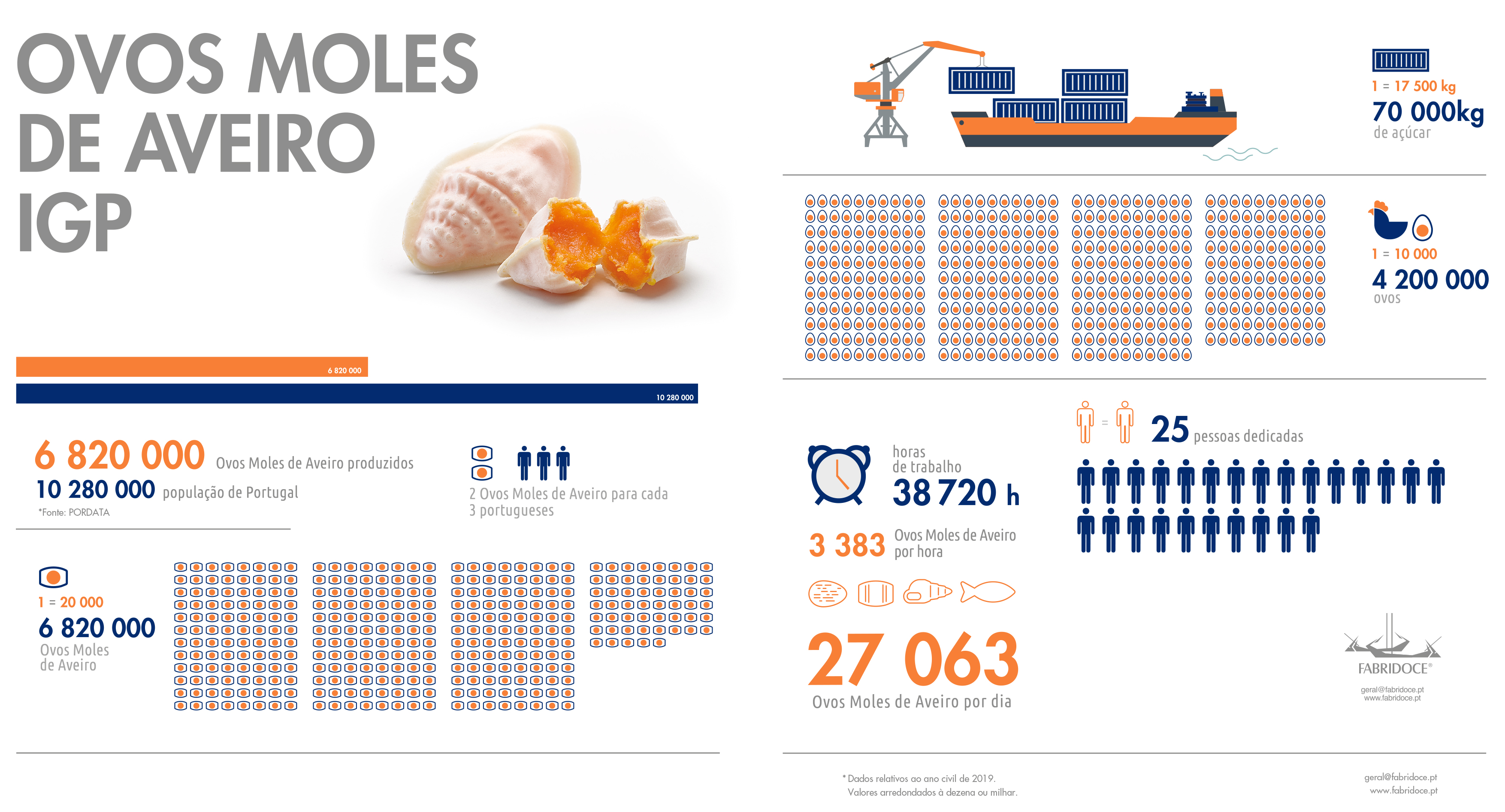 infografia-ovos-moles_2019